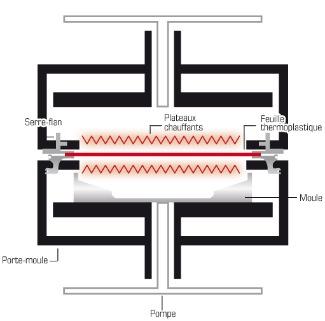 thermoformage pression
